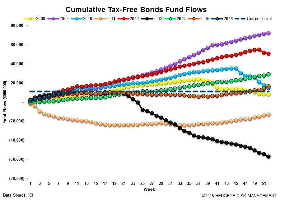 [UNLOCKED] Fund Flow Survey | Something Has To Give - ICI16