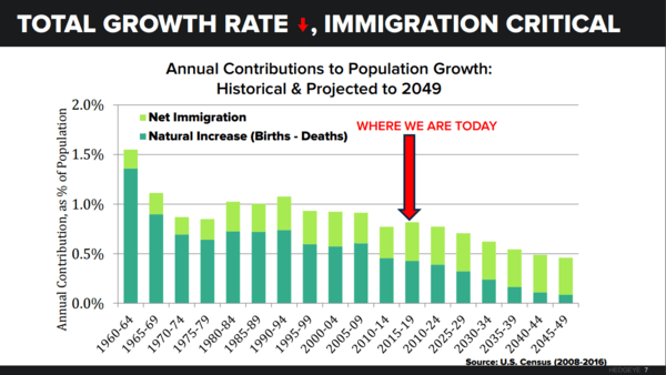 CHART OF THE DAY: The Big Picture On Fertility & Immigration - CoD Pop Growth