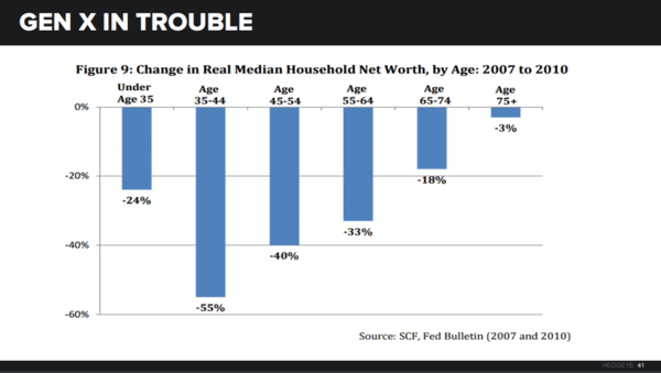 Gen X | The Lost (Housing) Generation - GenX Net Worth