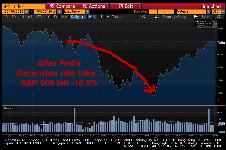 From Their Lips: 5 Recent (Head-Scratching) Fed Statements - s p 500 rate hike