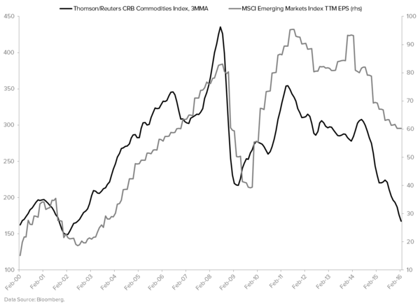 Is the EM Relief Rally Nearing Its [Eventual] End? - CRB Index vs. MSCI Emerging Markets Index EPS