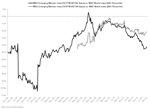 Is the EM Relief Rally Nearing Its [Eventual] End? - MSCI EM Index EV to EBITDA Ratio vs. MSCI World Index