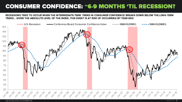 Macro Playbook: Helping Bears Maintain Our Collective Conviction - Recession Watch Consumer Confidence