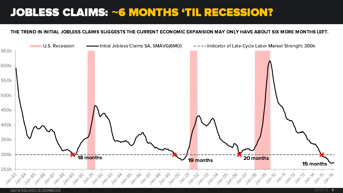Macro Playbook: Helping Bears Maintain Our Collective Conviction - Recession Watch Jobless Claims