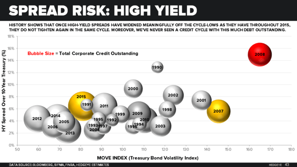 Macro Playbook: Helping Bears Maintain Our Collective Conviction - Spread Risk HY Slide 43