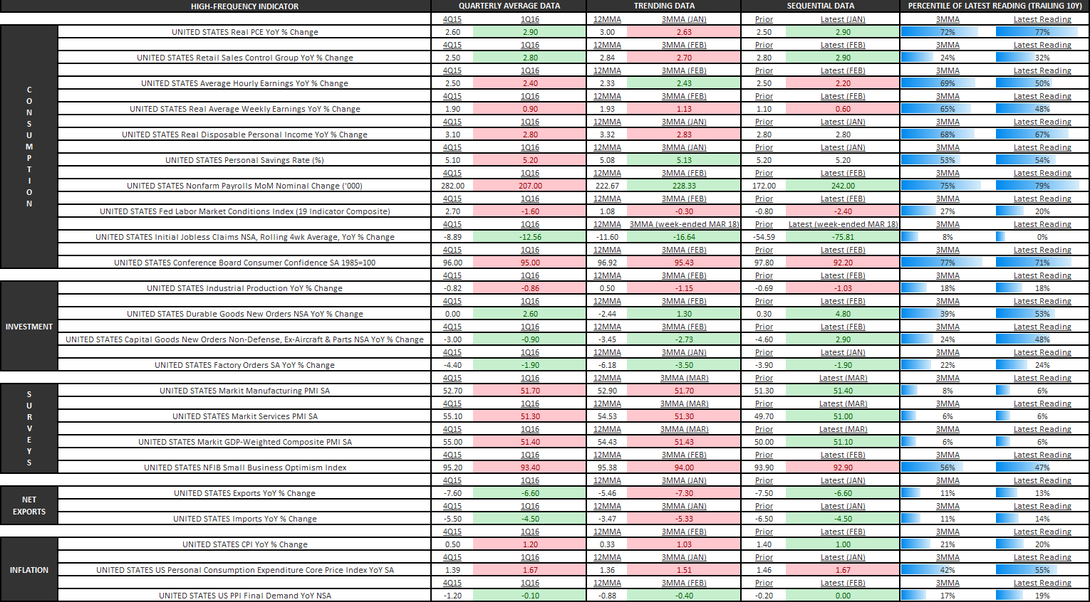 Macro Playbook: Helping Bears Maintain Our Collective Conviction - U.S. Economic Summary Table