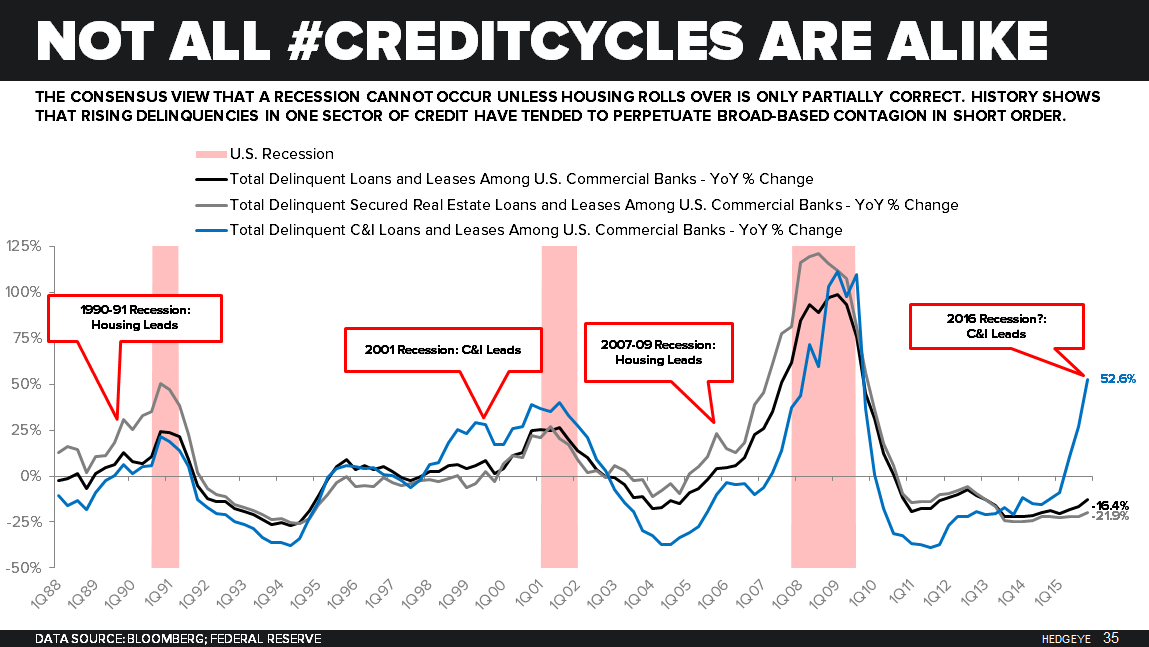 Macro Playbook: Helping Bears Maintain Our Collective Conviction -  CreditCycle Delinquencies Slide 35
