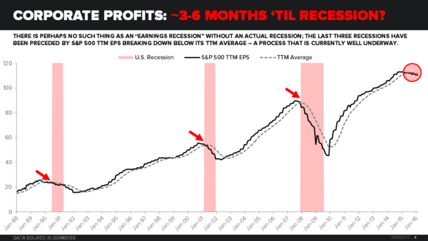 U.S. Corporate Profits Plunge Into the Abyss... What Are the Implications? - Recession Watch TTM EPS