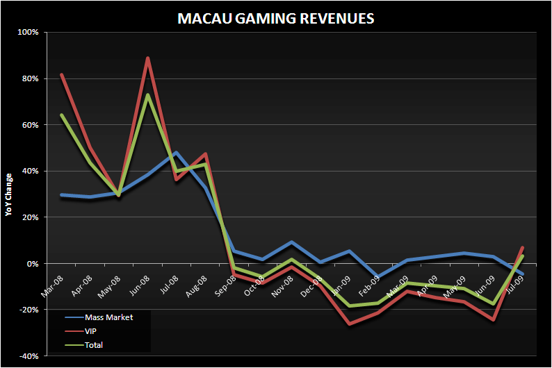 ANOTHER MONSTER WEEKEND IN MACAU - macau gaming revenue