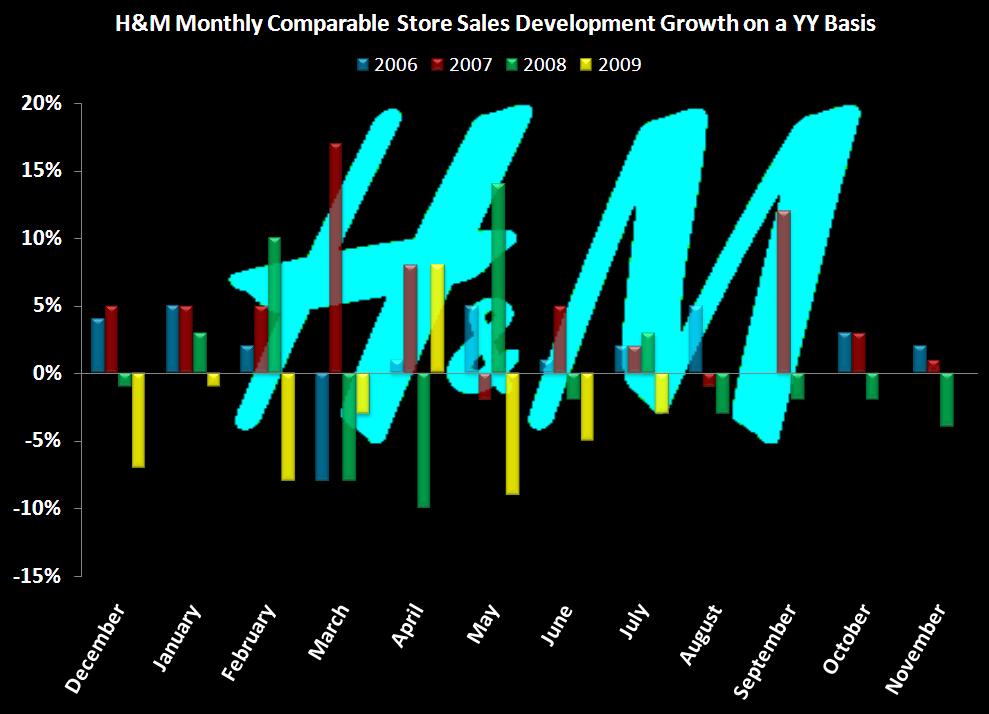 RETAIL FIRST LOOK: GROWTH/SHRINK PLANS - H M Comp chart