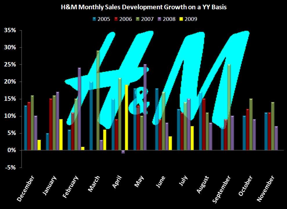 RETAIL FIRST LOOK: GROWTH/SHRINK PLANS - H M Sales chart