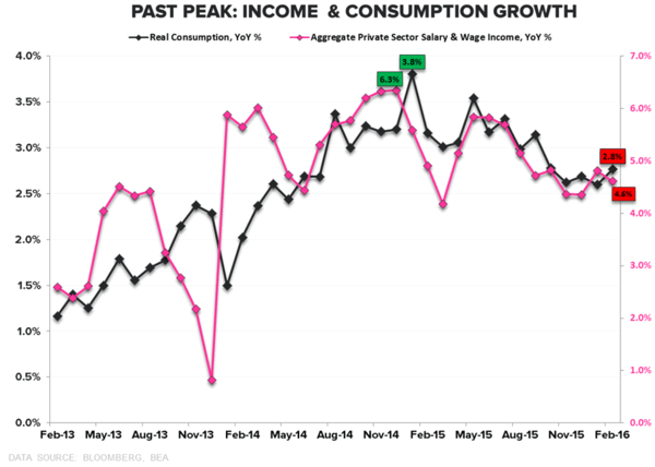 CHART OF THE DAY: Past Peak Income & Consumption Growth - 03.29.16 chart