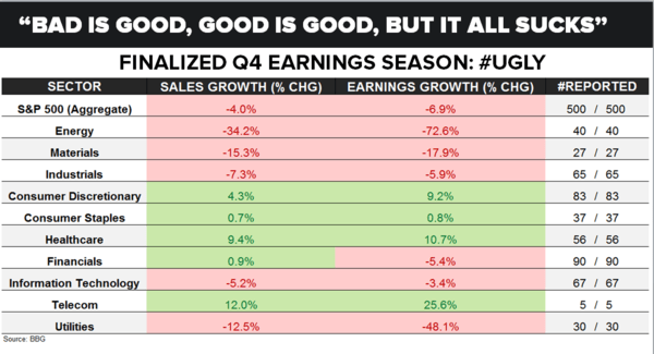 CHART OF THE DAY: The Final Tally Is In! Earnings Season Sucked - 03.30.16 chart