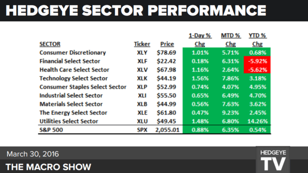 What Investors Missed Hanging On Yellen's Every Word - sectors macro