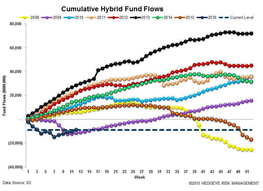 ICI Fund Flow Survey | Active Equity Bleeding - ICI14