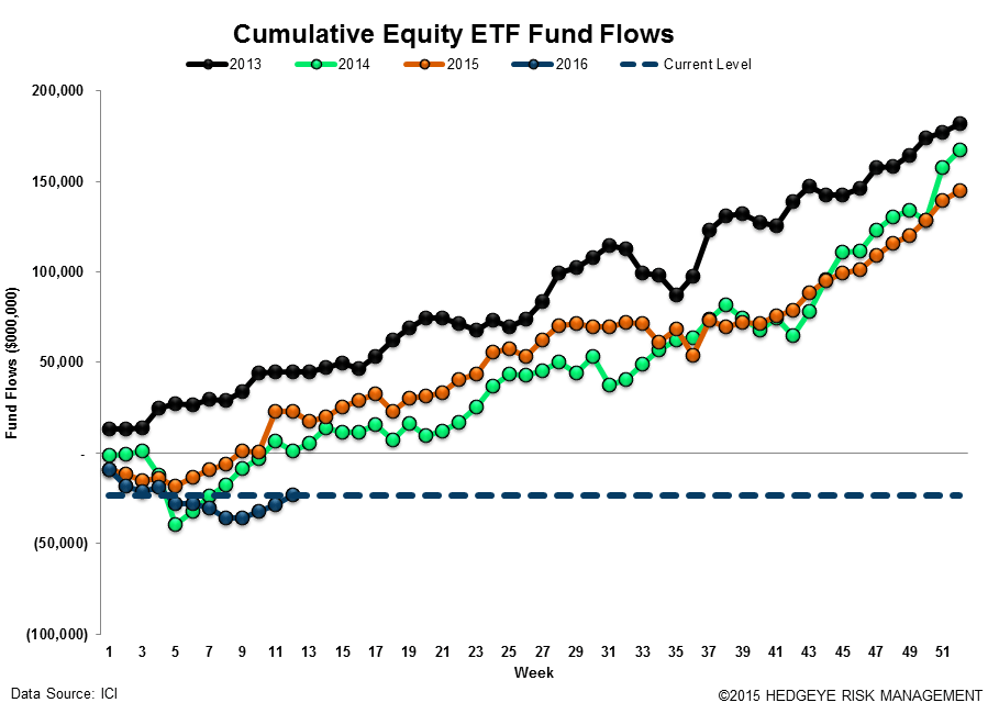 ICI Fund Flow Survey | Active Equity Bleeding - ICI17