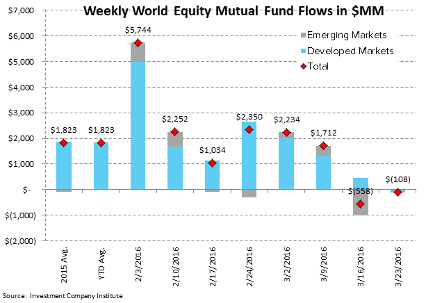 ICI Fund Flow Survey | Active Equity Bleeding - ICI3