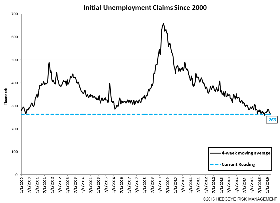 Initial Claims | Resilient - Claims10