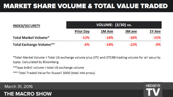 No-Volume Rally Running On Fumes - market volume