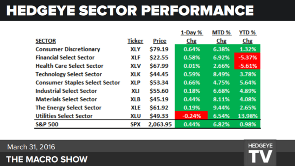 No-Volume Rally Running On Fumes - sectors info