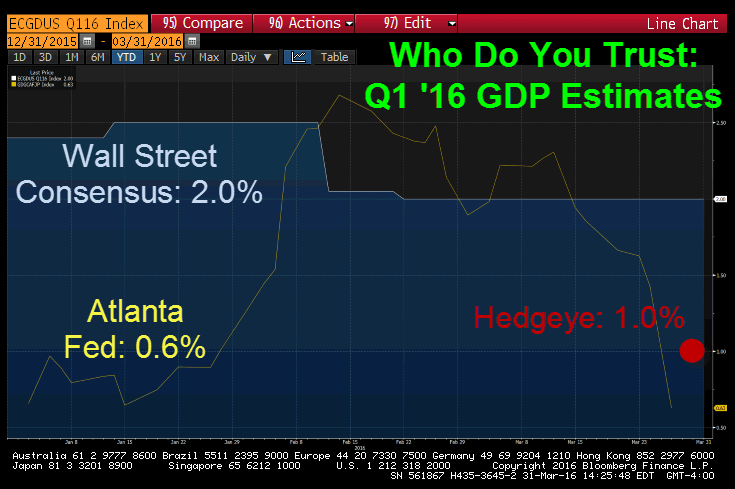 Us Versus Them (What We Think About US GDP) - gdp estimates wall fed us