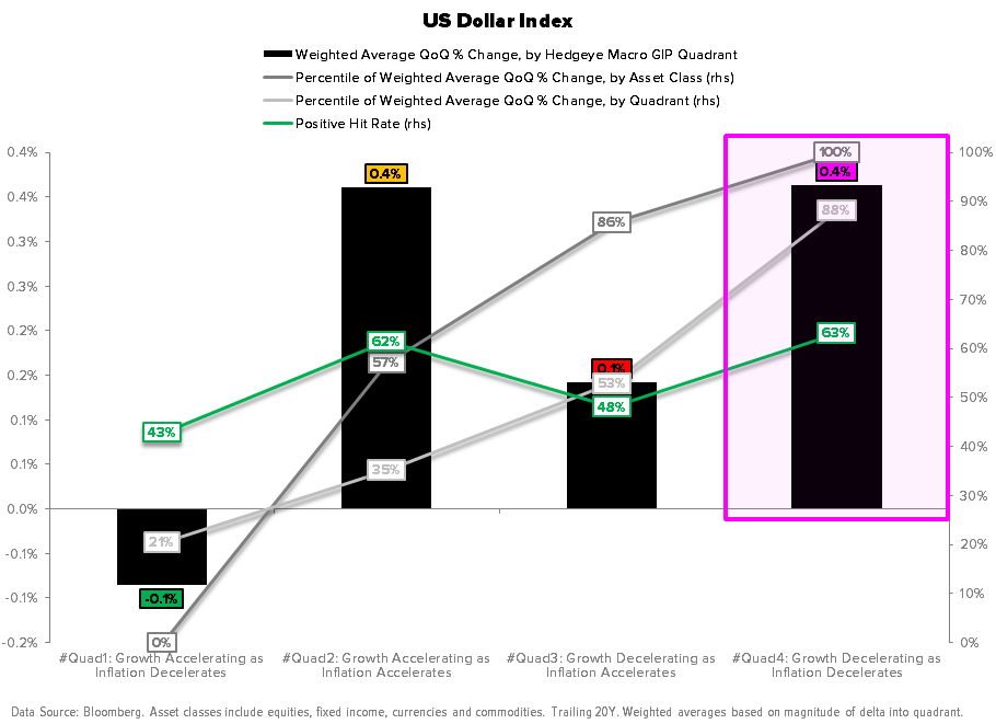 What Does Asia, LatAm and EEMEA Have to Say About Global Reflation? - U.S. Dollar Index