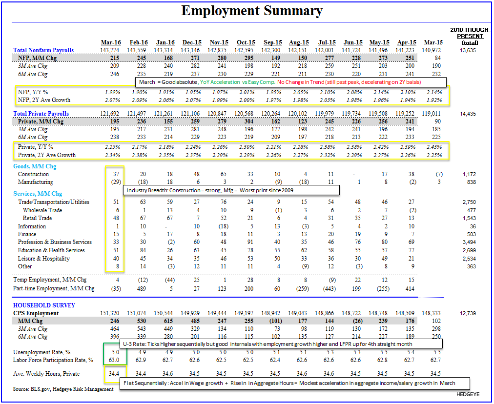 Godot's Cycle | A Few Quick Points on March NFP - Empl Summary table