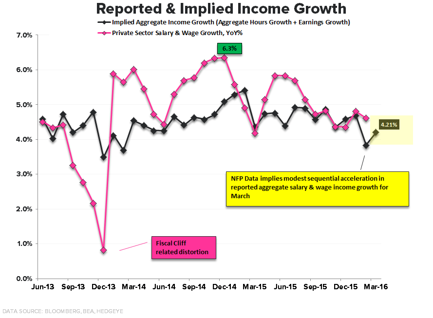 Godot's Cycle | A Few Quick Points on March NFP - Impled Income Growth