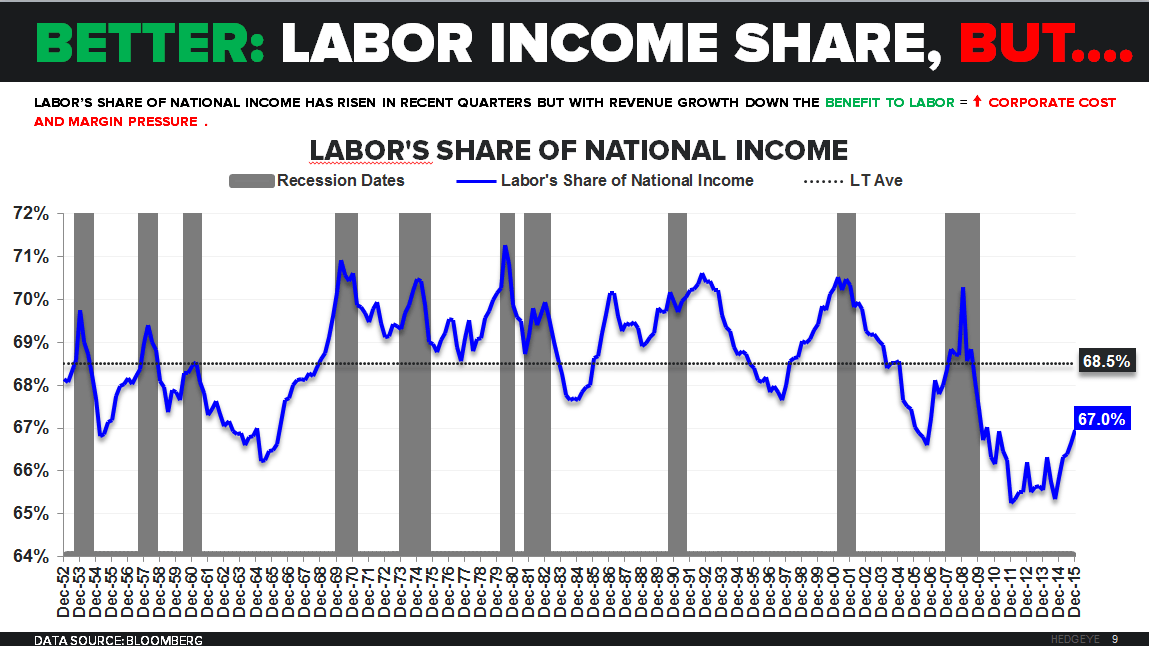 Godot's Cycle | A Few Quick Points on March NFP - Labor Share