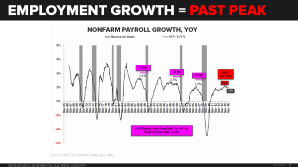 Godot's Cycle | A Few Quick Points on March NFP - NFP YoY