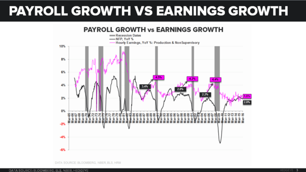 Godot's Cycle | A Few Quick Points on March NFP - NFP vs Earnings