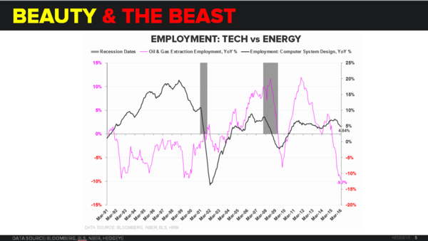 Godot's Cycle | A Few Quick Points on March NFP - Tech vs Energy