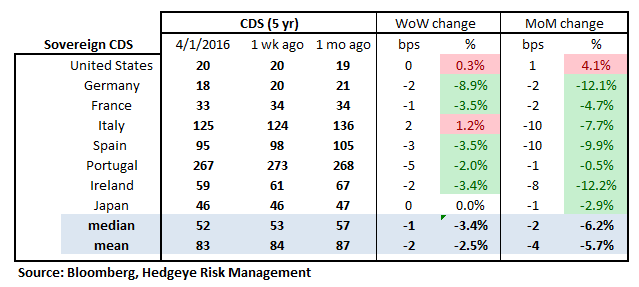 MONDAY MORNING RISK MONITOR | YELLEN FURTHER DAMPENS GLOBAL RISK PERCEPTION - RM18