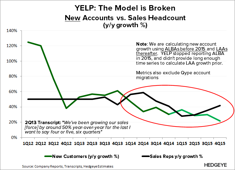 YELP | Thoughts into the Print (1Q16) - YELP   New Acct vs. Sales rep 4Q15