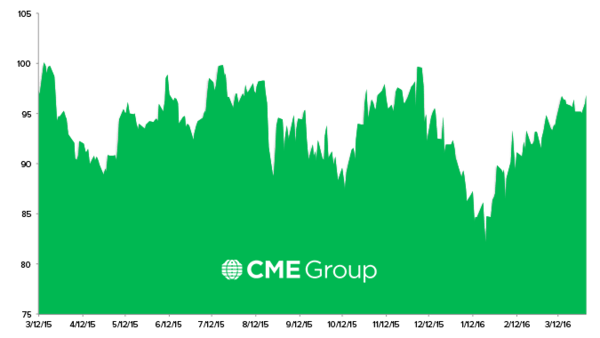 Stock Report: CME Group (CME) - HE CME chart 4 1 16