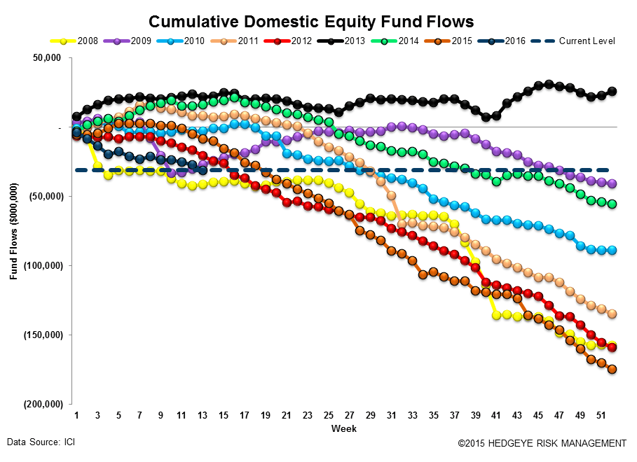 ICI Fund Flow Survey | Fixed Income Shift Starting to Look Like Equities - ICI12