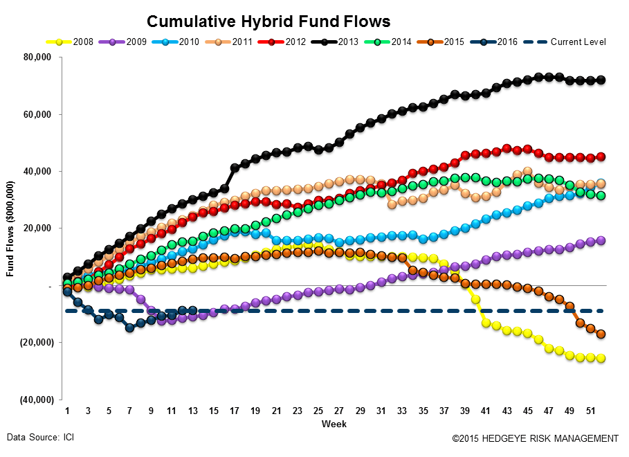 ICI Fund Flow Survey | Fixed Income Shift Starting to Look Like Equities - ICI14