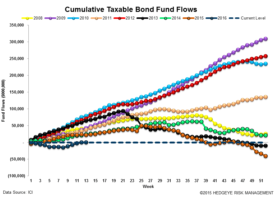 ICI Fund Flow Survey | Fixed Income Shift Starting to Look Like Equities - ICI15