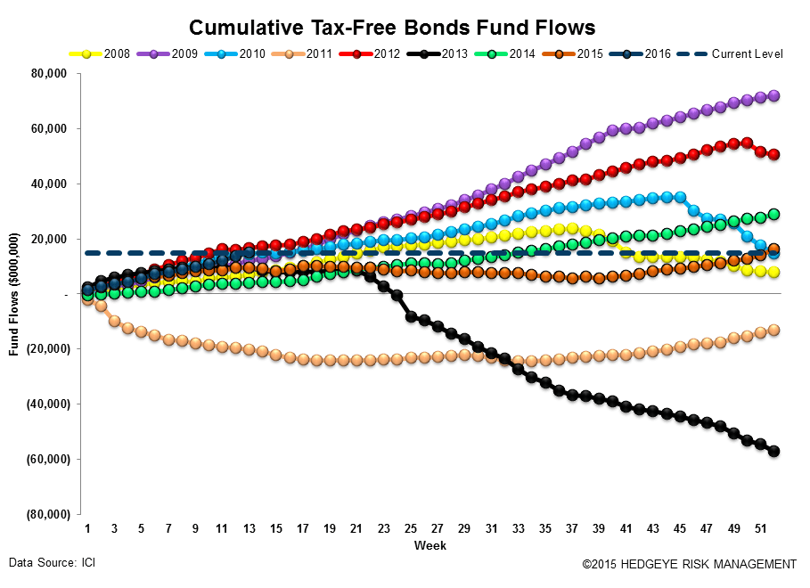 ICI Fund Flow Survey | Fixed Income Shift Starting to Look Like Equities - ICI16