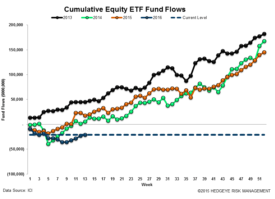ICI Fund Flow Survey | Fixed Income Shift Starting to Look Like Equities - ICI17