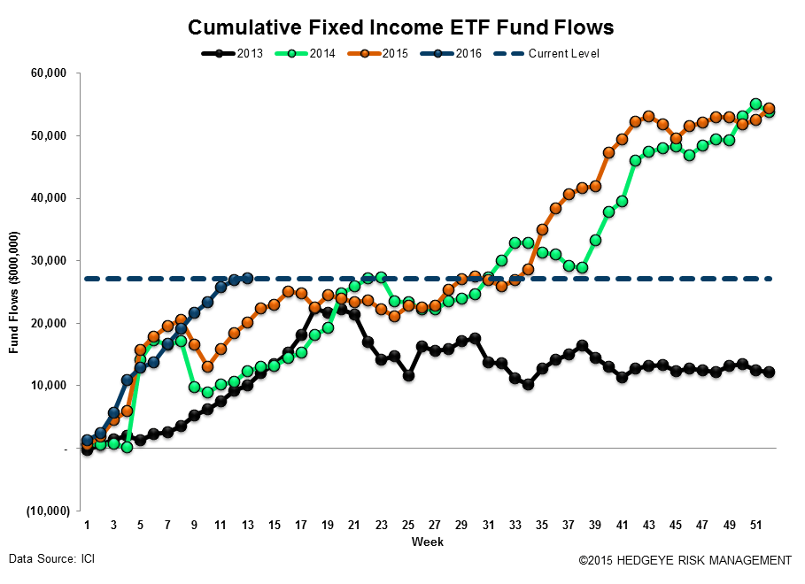 ICI Fund Flow Survey | Fixed Income Shift Starting to Look Like Equities - ICI18