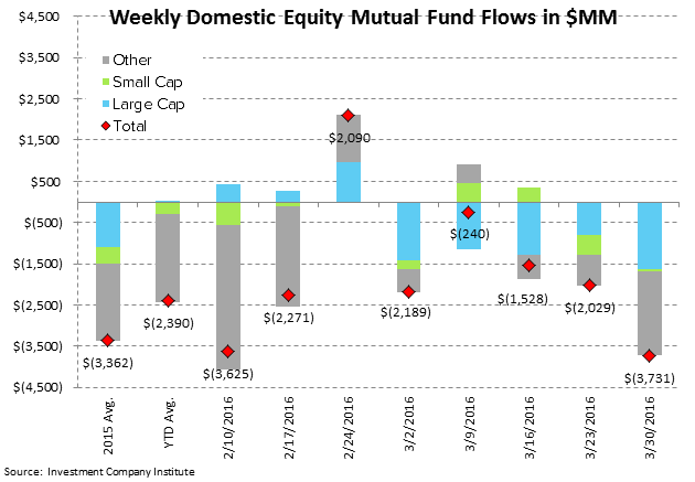 ICI Fund Flow Survey | Fixed Income Shift Starting to Look Like Equities - ICI2