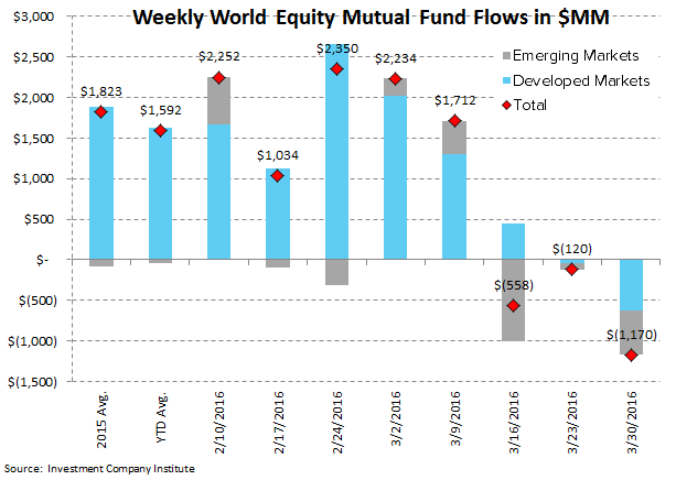 ICI Fund Flow Survey | Fixed Income Shift Starting to Look Like Equities - ICI3 3