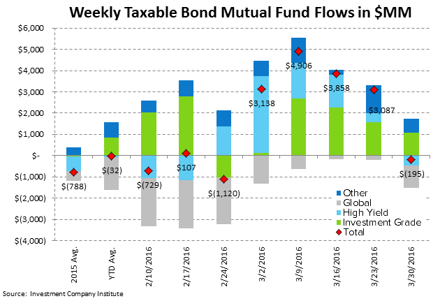 ICI Fund Flow Survey | Fixed Income Shift Starting to Look Like Equities - ICI4