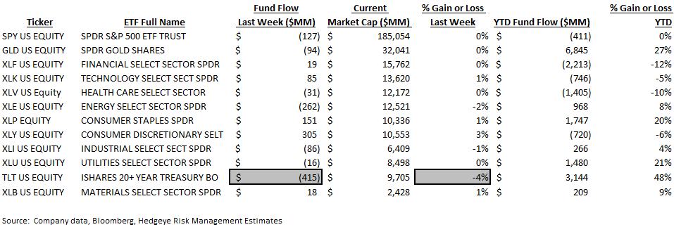 ICI Fund Flow Survey | Fixed Income Shift Starting to Look Like Equities - ICI9
