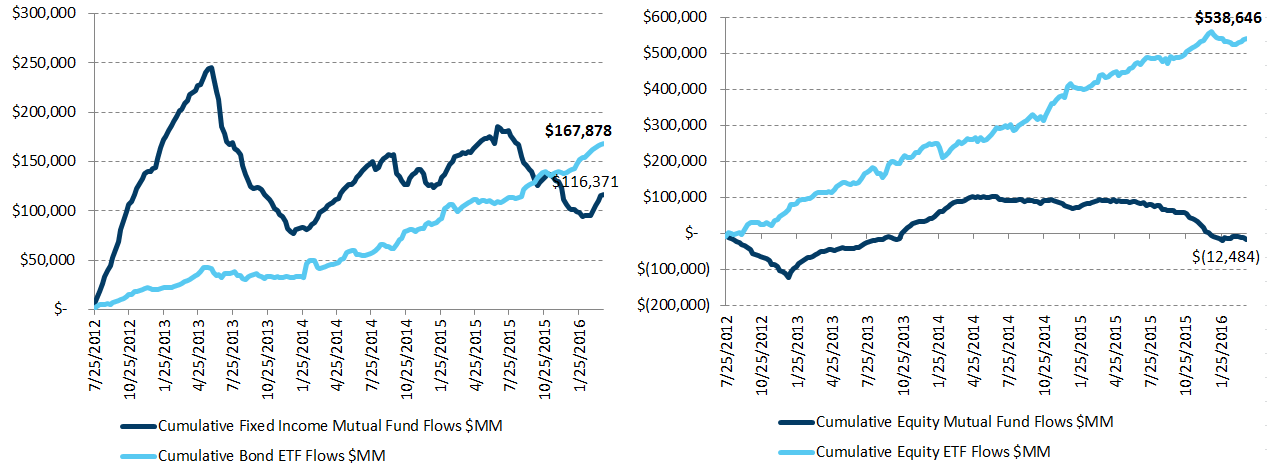 ICI Fund Flow Survey | Fixed Income Shift Starting to Look Like Equities - Theme 1