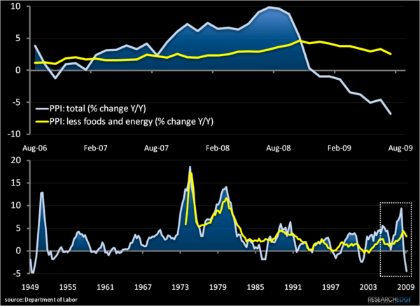 Chart of The Day: Deflation's Daddy  - a1