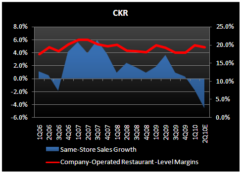 CKR - THE UNDERDOG SPEAKS UP! - CKR 2Q Margins vs SSS