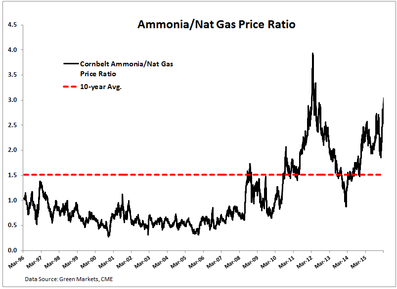 TROUBLE on the FARM – Key Call-Outs (MON, AGU, CF, MOS, POT) - Ammonia Nat Gas Price Ratio