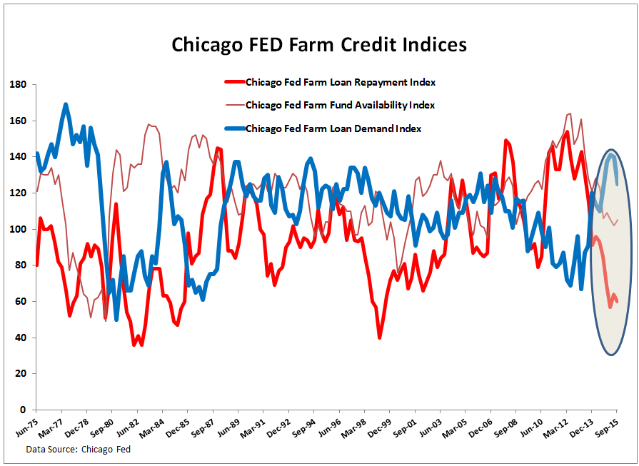 TROUBLE on the FARM – Key Call-Outs (MON, AGU, CF, MOS, POT) - Chicago Fed Farm Credit Indices